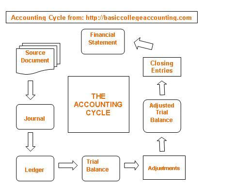 What Is The Accounting Cycle And The Steps Involved College
