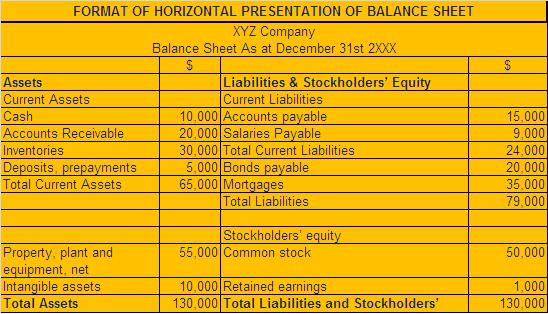 Format Of The Horizontal Presentation Of Balance Sheet  College