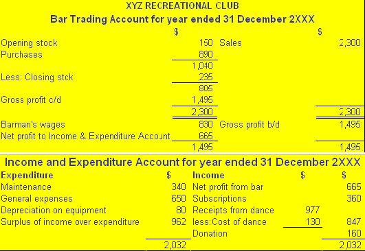 Format of Trading,Income and Expenditure Account and Balance Sheet Of A Non-Trading Organization ...
