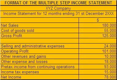advantages and disadvantages of the single step income statement How does a single and multi-step income statement looks like and what are advantages and disadvantages of a single vs multi-step income statement.