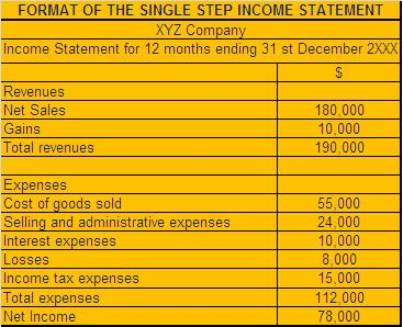 single step income statement