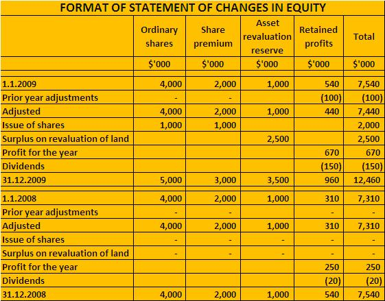 Statement Format | Format Of Statement Of Changes In Equity College Accounting Coach