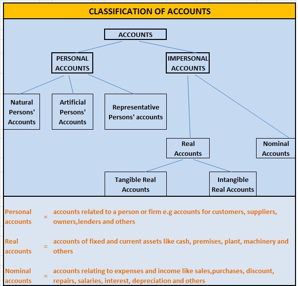 Pictorial Diagram of Classification of Accounts pictorial diagram of classification of accounts college pictorial diagram at bayanpartner.co